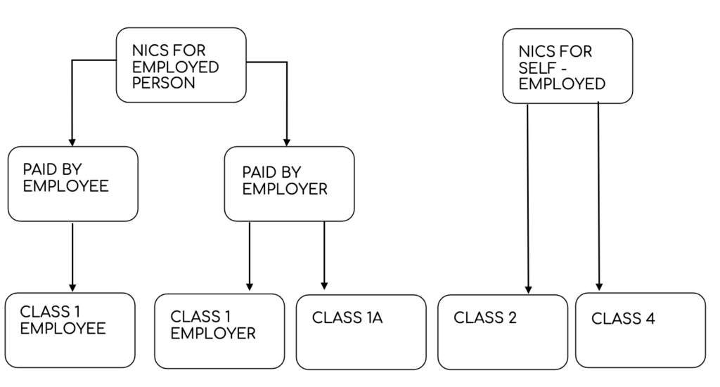 A diagram of the different classes of National Insurance Contributions (NICs) and who they are paid by.